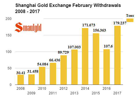 Shanghai gold exchange February withdrawals 2017
