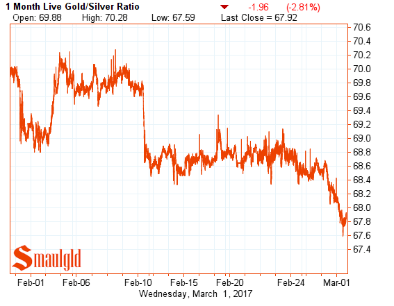 gold silver ratio march 1 2017