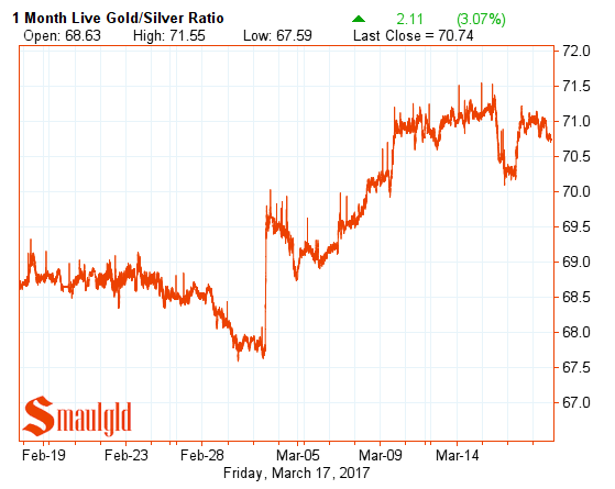 gold silver ratio march 17 2017