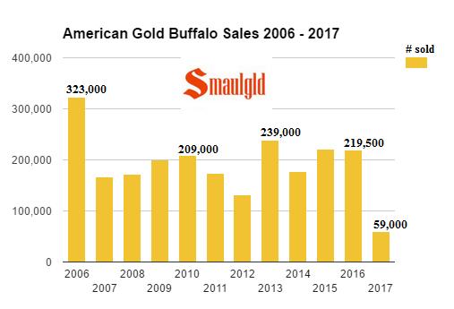 American Gold Buffalo sales 2006 - 2017 annual april