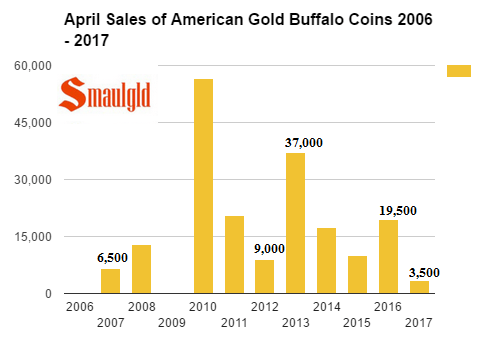 April sales of american gold buffalo coins 1986- 2017