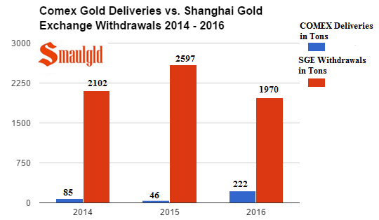 Comex gold deliveries vs Shanghai Gold Exchange Withdrawals