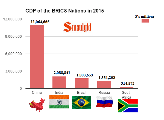 GDP of the Brics Nations in 2015