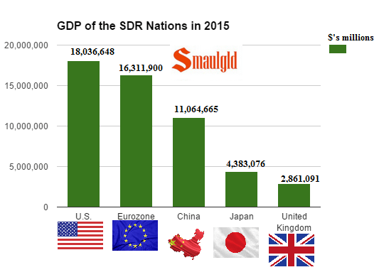 GDP of the SDR nations in 2015