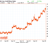 Gold Silver Ratio April 28 2017