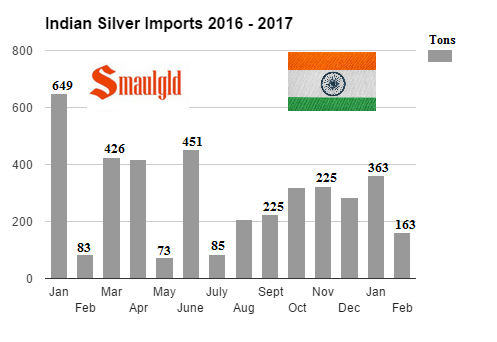 Indian Silver Imports 2016 - 2017 through february