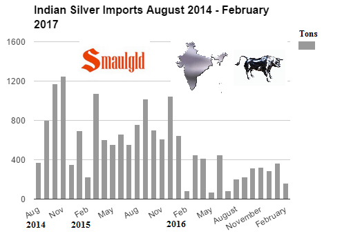 Indian Silver imports by month august 2014 - February 2017
