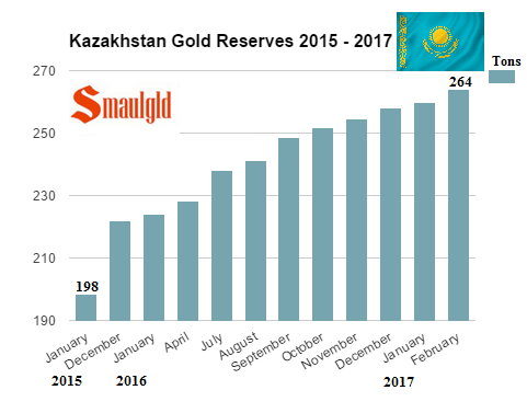 Kazakhstan gold reserves 2015 - 2017