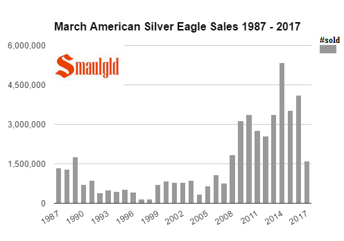 American Silver Eagle Sales Slip To Ten Year Low In March