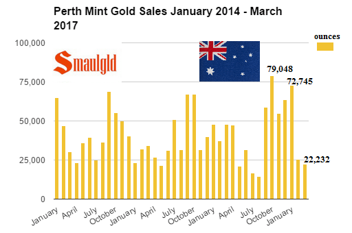 Perth Mint gold sales January 2014 - March 2017