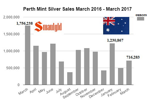 Perth Mint silver sales March 2016 - March 2017