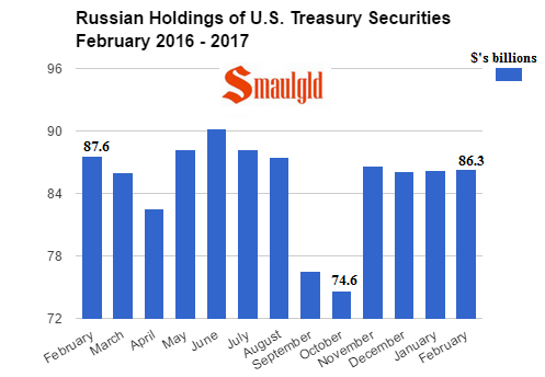 Russian Holdings of US Treasuries February 2016 - February 2017