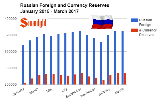 Russian foreign and currency reserves January 2015 - March 2017