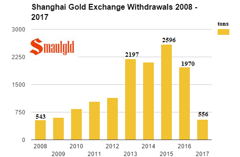 Shanghai gold exchange withdrawals 2008 - 2017 through March