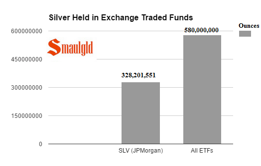 Silver Held in ETFs April 12 2017