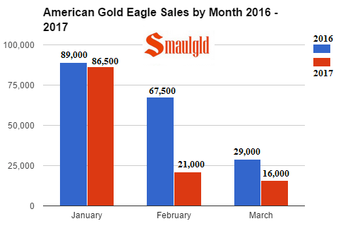 american gold eagle sales by month 2016-2017 through march