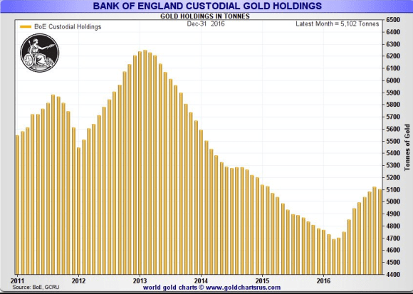 Bank of england custodial holdings april 2017