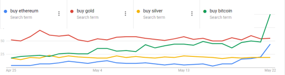 Buy bitcoin ethereum gold and silver