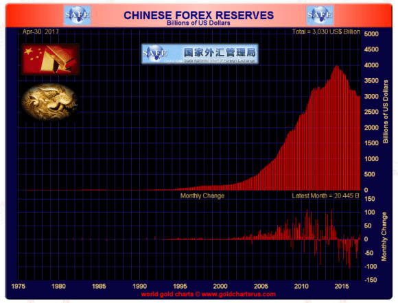 Chinese Foreign reserves April 2017