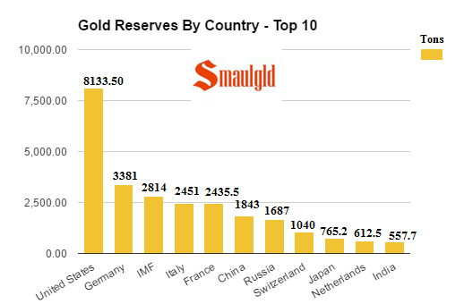 Gold reserves by country top ten May 20 2017