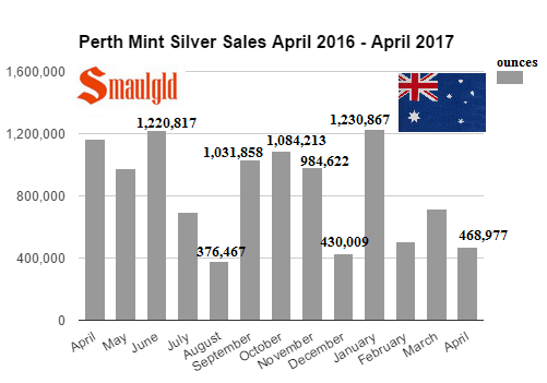 Perth Mint Silver Sales April 2016 - April 2017