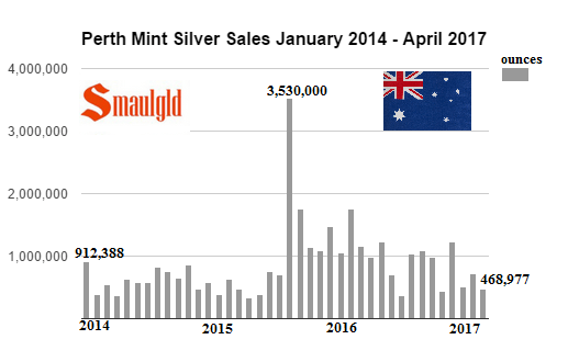 Perth Mint Silver Sales January 2014 - April 2017