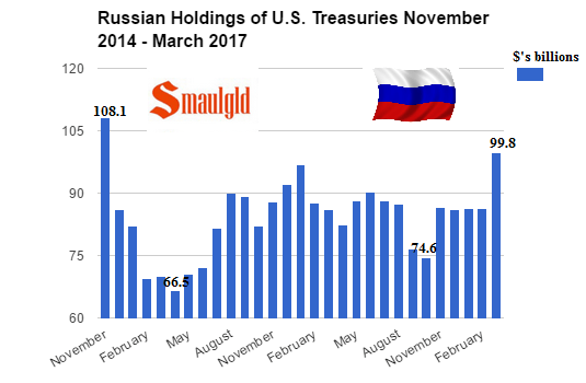 Russian Holdings of US Treasuries November 2014 - March 2017