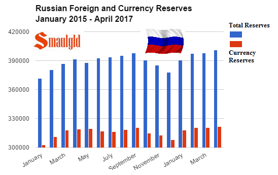 Russian and foreign currency Reserves january 2015 - April 2017