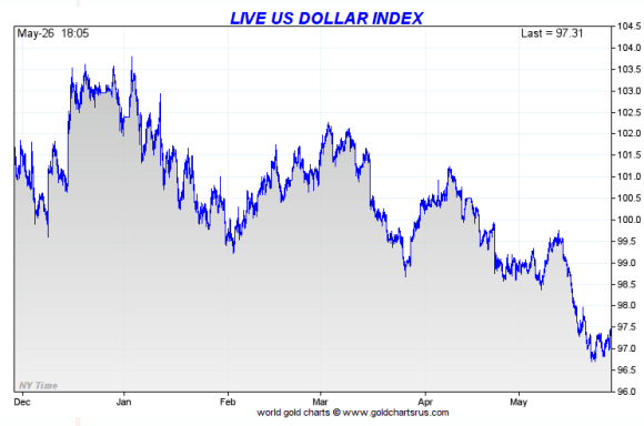 US dollar index 6 month May