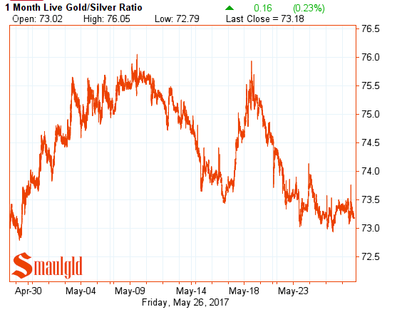 gold silver ratio may 26 2017