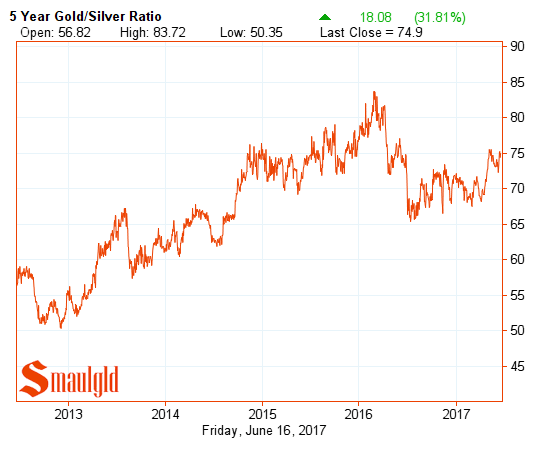 5 year gold silver ratio june 16 2017