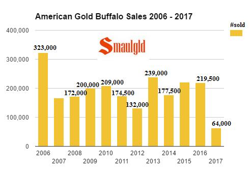 American Gold Buffalo Sales 2006 - 2017 through May