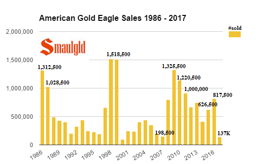 American Gold Eagle sales 1986 - 2017 through may