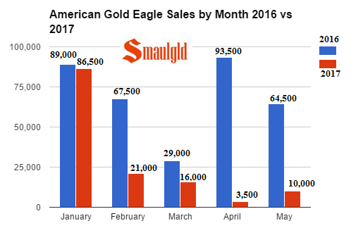 American Gold Eagle sales by month 2016 - 2017 through may