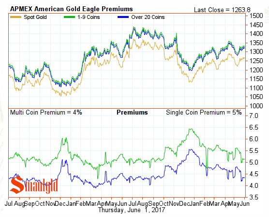 American gold eagle premiums