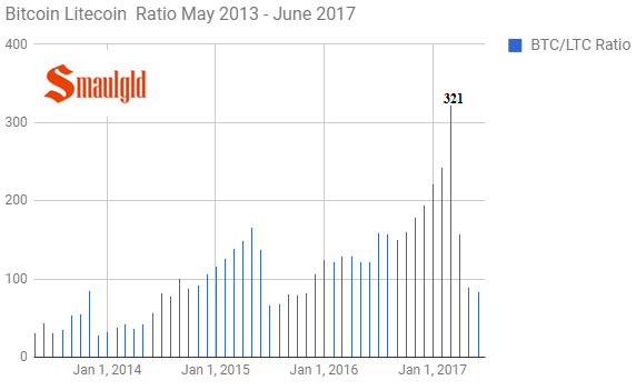 Bitcoin litecoin ratio may 2013 June 2017
