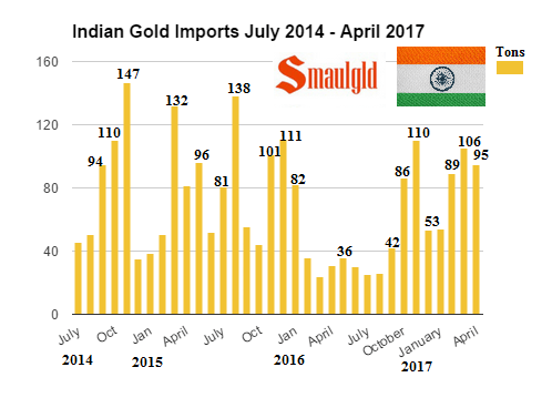 Indian gold imports July 2014 - April 2017