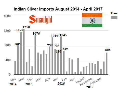 Indian silver imports by month August 2014 - April 2017