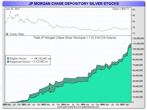 Jp Morgan Silver stocks june 16 2017