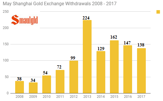 May shanghai gold exhange withdrawals 2008 - 2017