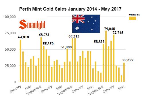 Perth Mint gold sales January 2014 - May 2017