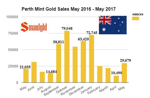Perth Mint gold sales May 2016 - May 2017