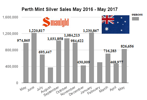 Perth Mint silver sales January 2017 -May 2017