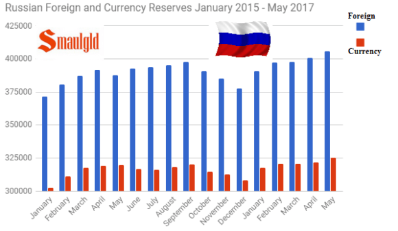 Russian Foreign and Currency Reserves Jan 2015 - May 2017