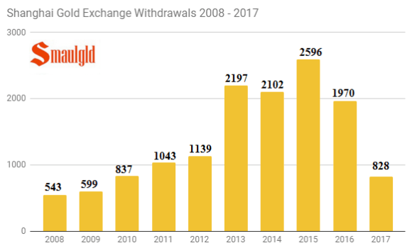 Shanghai Gold Exchange 2008 - 2017 annual through May