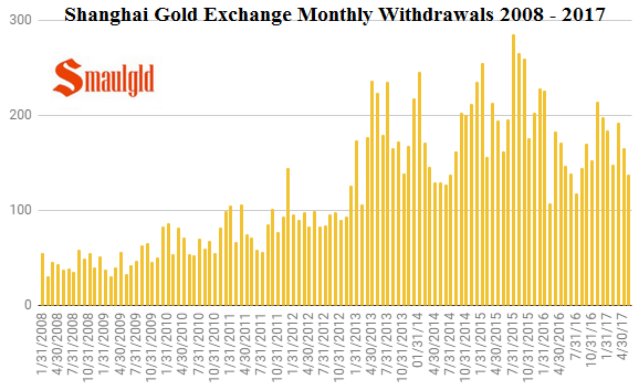 Shanghai Gold Exchange Monthly Withdrawals 2008 -2017 through may