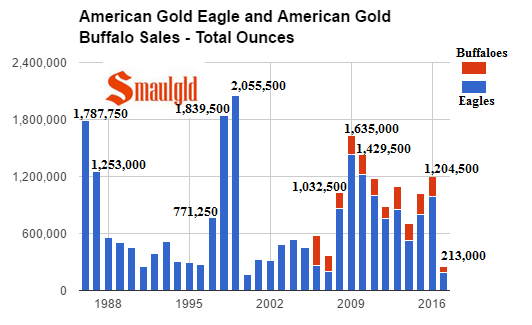 american gold eagles and american gold buffalo total ounces 198
