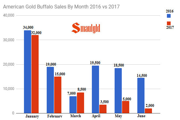 American Gold Buffalo sales by month 2016 vs 2017 through June