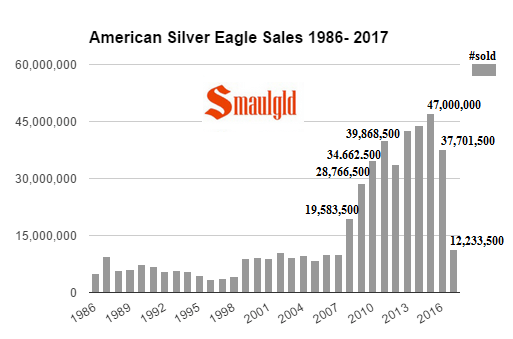 American Silver Eagle sales 1986-2017 through June