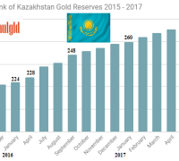 Central Bank of Kazakhstan gold reserves 2015 -2017